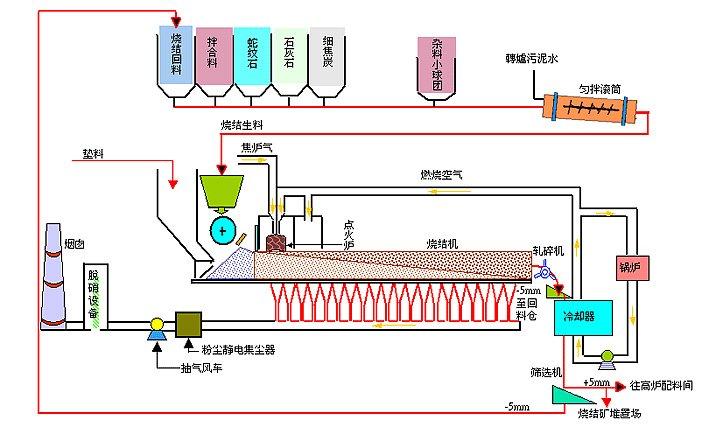 煤气点火系统:煤气点火系统由煤气及空气调节系统,烧咀,助燃风机,点火